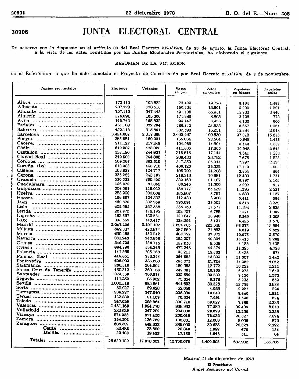 referendum-constitucional-provincias-1978